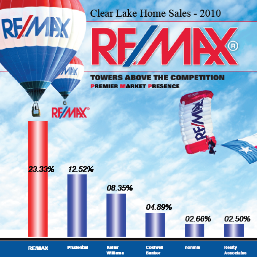 Keller Williams Clear Lake | RE/MAX Space Center | The Bly Team | Who Sells More?